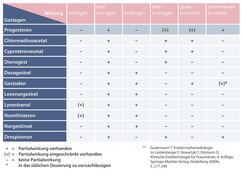 progesteron-infografik