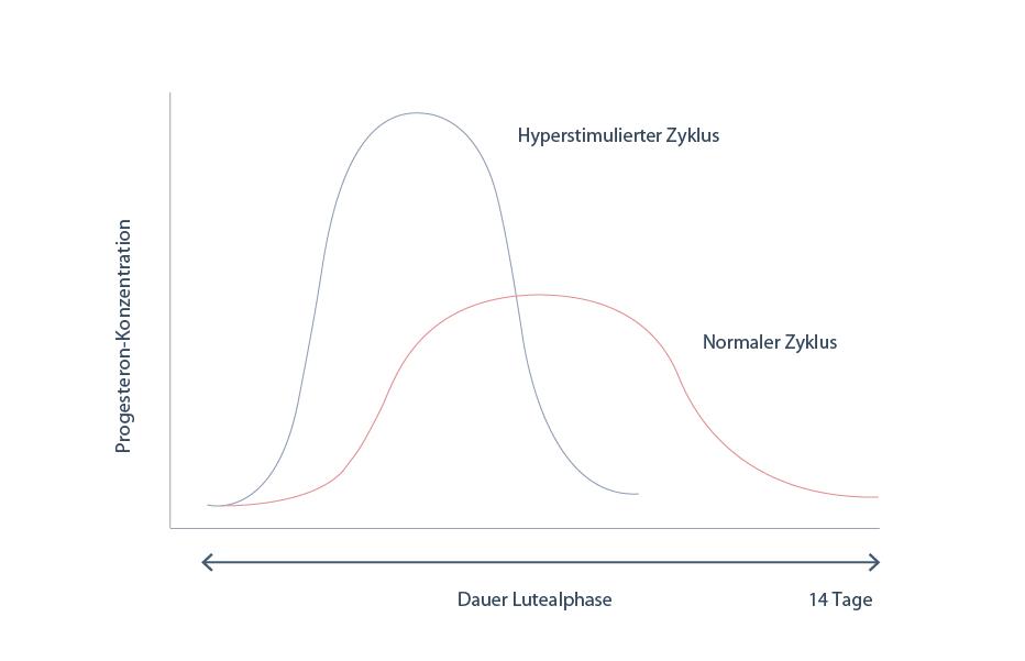 Vergleich eines normalen und eines hormonell stimulierten Menstruationszyklus: Verlauf der Progesteron-Konzentrationen und Länge der Lutealphase.